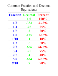 adding subtracting fractions 5th grade printable fraction