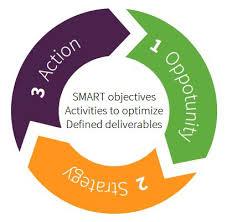free digital marketing plan template mmc learning