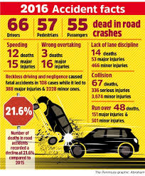 Qatar Ministry Of Interior Traffic Department Road Fatalities In Qatar Fall By 21 6 Traffic Offenses Also