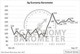 car financing application jim pattison farm equipment manufacturers association