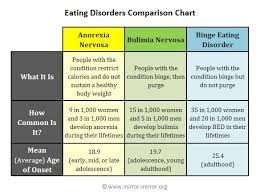 Bed Eating Disorder Graphs On Eating Disorders Graphs And Charts