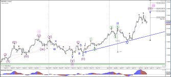 Usd Campus Map Eur Usd Is Testing The Support Trend Lines And Fibonacci Levels Of