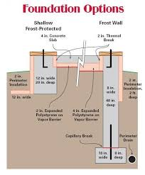 Home Foundation Types 43 Best Foundations Images On Pinterest Foundation Civil
