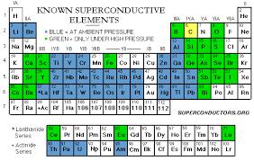 Diamond Periodic Table Type 1 Superconductors