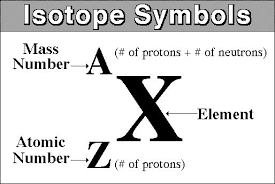 the symbol the symbol for the isotope that has z 15 and a 31 socratic