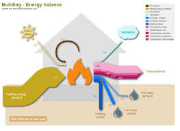 sankey diagram building energy sankey diagrams pinterest