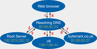 Domain Naming System Dns Tech by How The Domain Name System Dns Works Bytemark Documentation