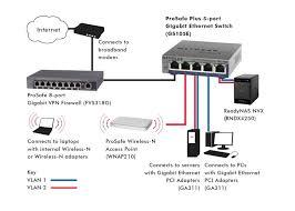 netgear prosafe plus 5 port gigabit ethernet switch gs105e