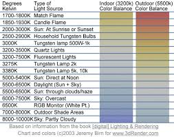 what is tungsten light color temperature a balancing act the golden hour