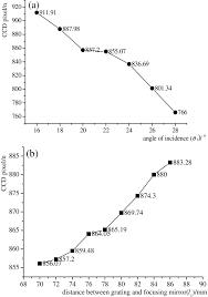 osa general study of asymmetrical crossed czerny u2013turner spectrometer