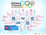 The Golden Times of the Olympic Games | Visual.