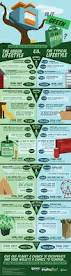 infographic living sustainably doesn u0027t have to mean spending more