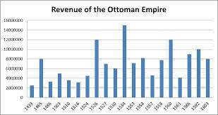 Economy Of Ottoman Empire Ottoman Empire The Venice Atlas