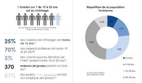 bureau immigration tunisie l oim et la jeunesse de tunisie organisation internationale pour