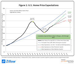 housing trends 2017 do dallas housing prices indicate a bubble candy s dirt