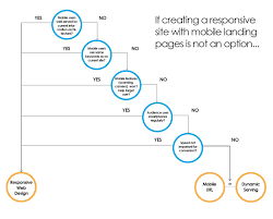 when responsive web design is bad for seo