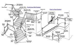 Stair Definition by Stair Parts Names Kartalbeton Com