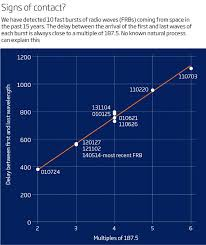 West Virginia how fast do radio waves travel images Is this et mystery of strange radio bursts from space new scientist jpg