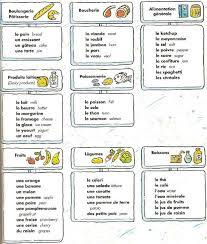 vocabulaire cuisine lexique nourriture ustensiles et quantités préparer mon repas