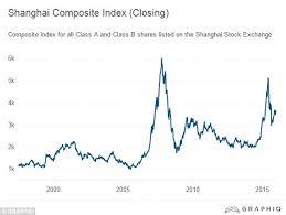 Dow Jones Help Desk Dow Jones Index Has Worst Start Since 2008 As S U0026p 500 And Nasdaq
