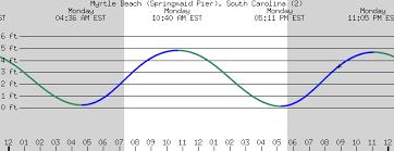tide table myrtle beach myrtle beach springmaid pier south carolina 2
