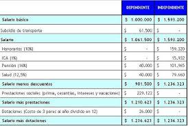 como calcular el sueldo neto mexico 2016 el costo de ser trabajador independiente
