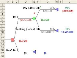 Decision Tree Excel Template Monte Carlo Decision Tree Statistical Analysis Add In For Excel