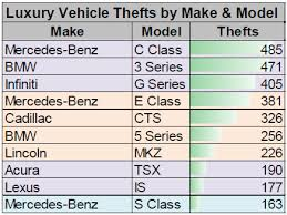 mercedes models list mercedes models tops luxury vehicle theft list nicb