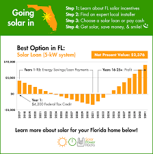 Solar Panels Estimate by Florida Solar Power For Your House Rebates Tax Credits Savings
