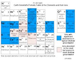 Periodic Table With Key Earth Scientist U0027s Periodic Table