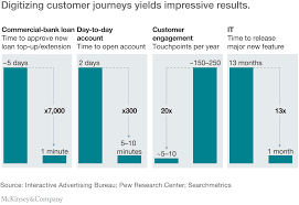What Is A Map Scale Speed And Scale Unlocking Digital Value In Customer Journeys