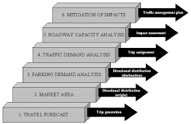 chapter 11 freeway management and operations handbook