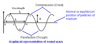 sound characteristics of sound wave