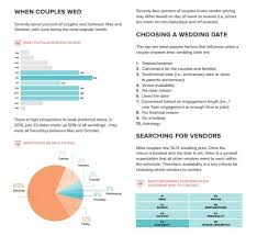 Wedding Planning Software Wedding Planner Blog