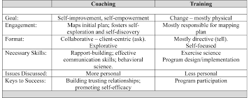 Maps Coaching Strengthening Your Communication Skills With Clients