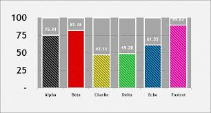 Bar Graph Template Excel Sle Chart Templates Bar Chart Template Excel Free Charts