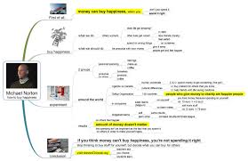 Mind Map Examples Mind Mapping Examples That Learn You Something Mindmaps Unleashed