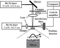 si ge b b dos la route thermoelectric properties of nanostructured porous silicon iopscience