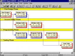 Pert Chart Template Excel Gantt Chart Creator For Excel Business Project