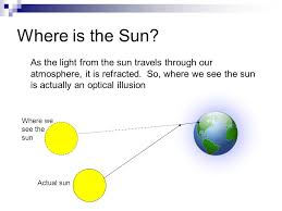 Light Is Not Refracted When It Is Reflection U0026 Refraction When Waves Are Incident On The Boundary
