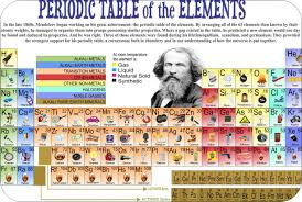 modern table of elements periodic table of the elements know it all
