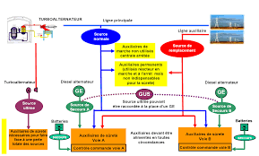 Tout Savoir Sur Les Normes électriques Françaises Les Alimentations électriques Sur Une Centrale Nucléaire Française