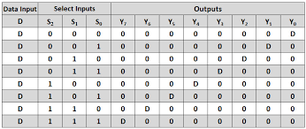 truth table validity generator demultiplexer demux