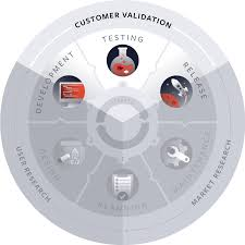 what is customer validation centercode