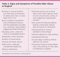 Red Flags Of Abuse Detecting Elder Abuse And Neglect Assessment And Intervention