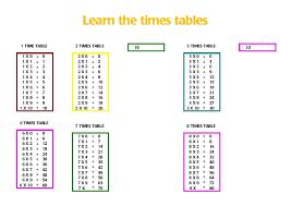 3times Table Learnthetimestables 120606122930 Phpapp01 Thumbnail 4 Jpg Cb U003d1338985836