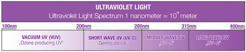 What Is Uv Light Uvc Faq