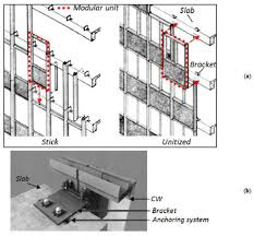 Unitized Curtain Wall Passive Control Systems For The Blast Enhancement Of Glazing