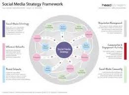 media caign template social media communication plan template 28 images tools and