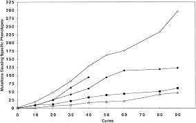 the consequences of growth of a mutator strain of escherichia coli